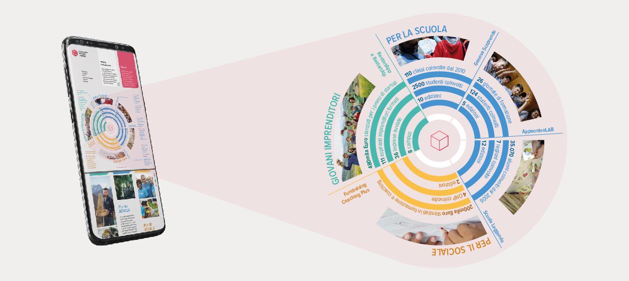 madicomunicazione_fondazione-garrone-diagramma